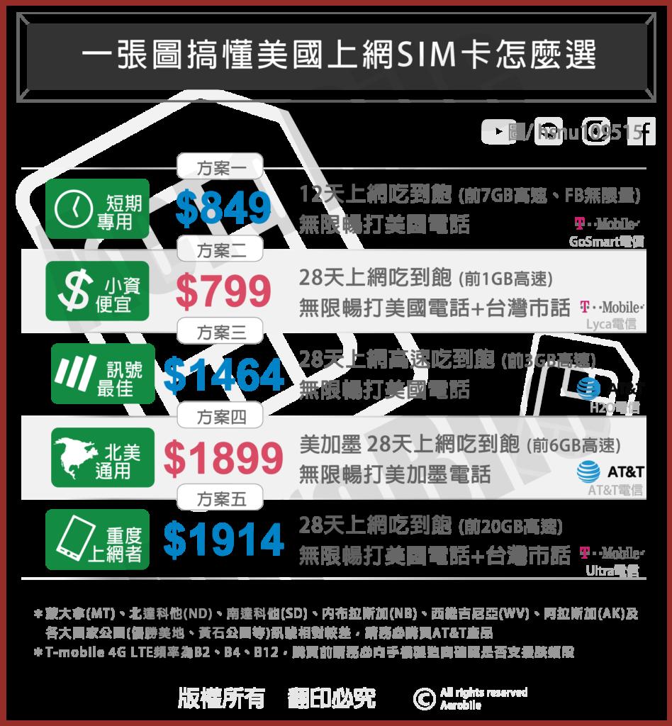 美國上網 美國網路 SIM卡比較表