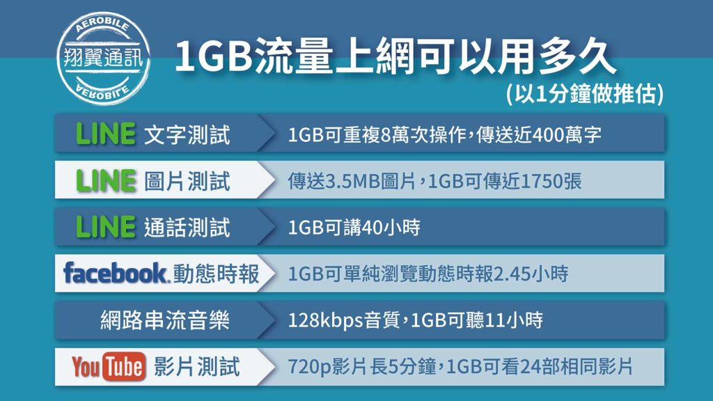 國外旅遊1GB流量可以用多久
