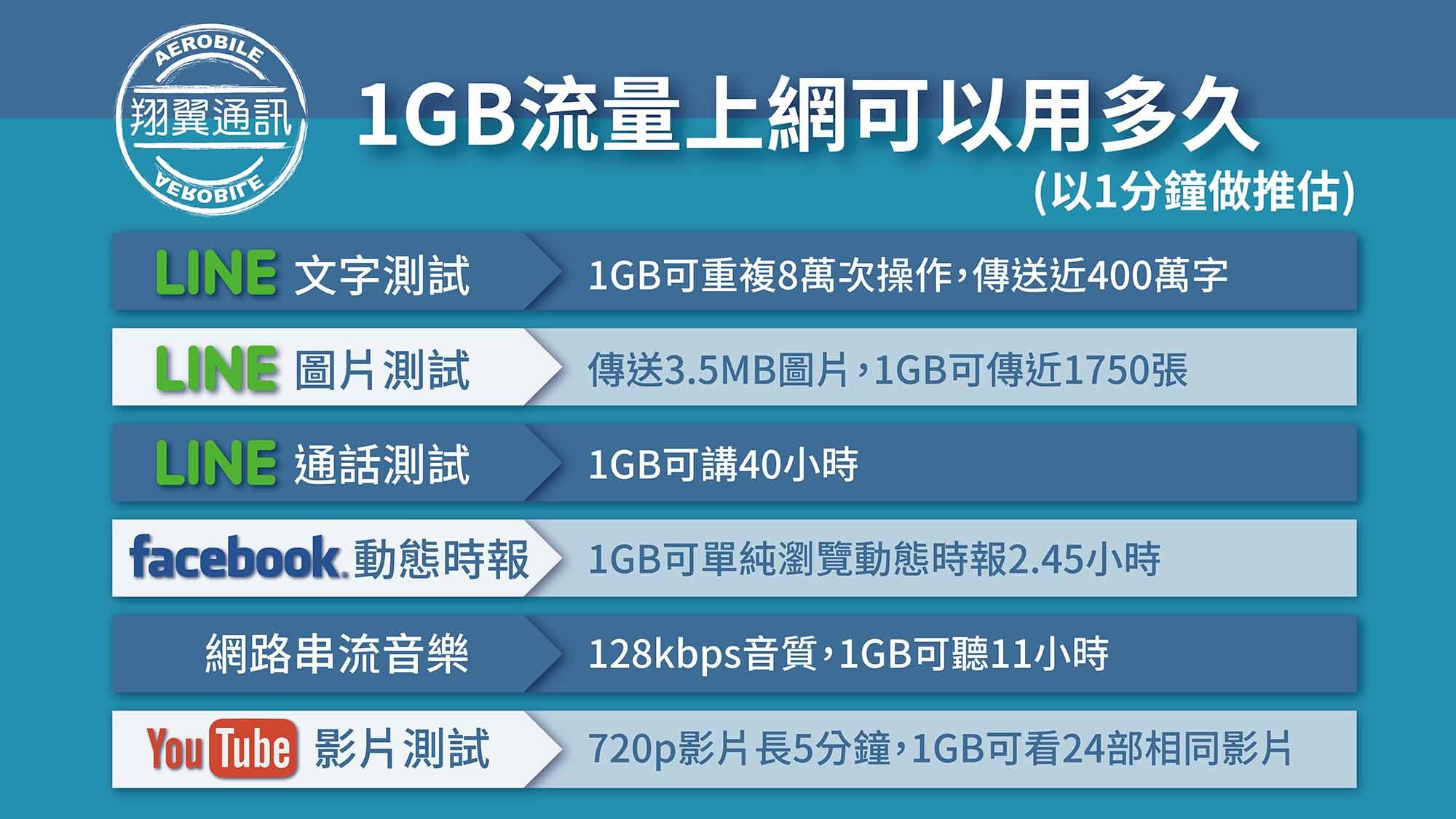 1GB可以用多久